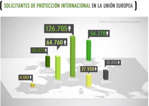 10_solicitantesproteccionunioneuropea