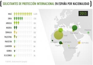 2_solicitantesproteccioninternacionalpornacionalidad