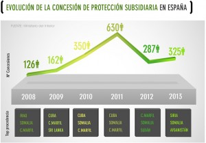 5_evolucionconcensionproteccionsubsidiaria - copia