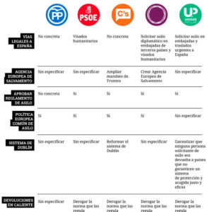 Grafic-partits_espanyols