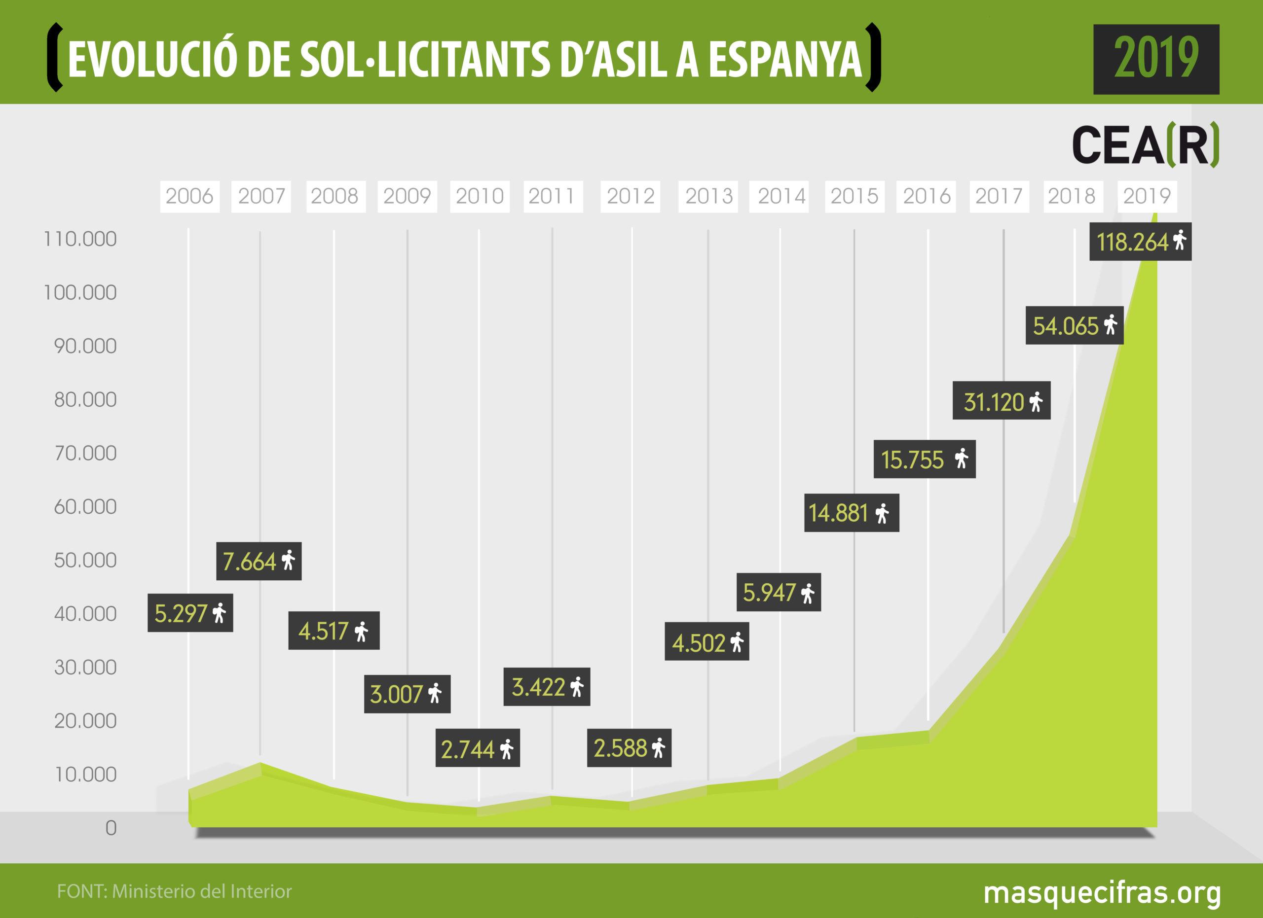 El Estado Español Solo Ofrece Protección A 1 De Cada 20 Solicitantes De Asilo